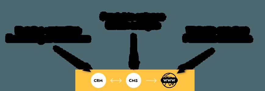 Navigation Demo Webshop